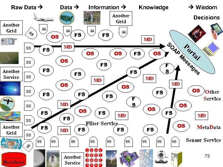 Raw Data Information Knowledge Wisdom Another Grid SS SS FS OS OS FS FS