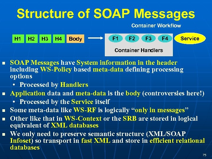 Structure of SOAP Messages Container Workflow H 1 H 2 H 3 H 4