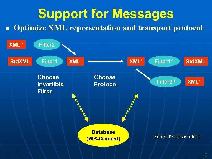 Support for Messages Optimize XML representation and transport protocol XML'' Std. XML Filter 2