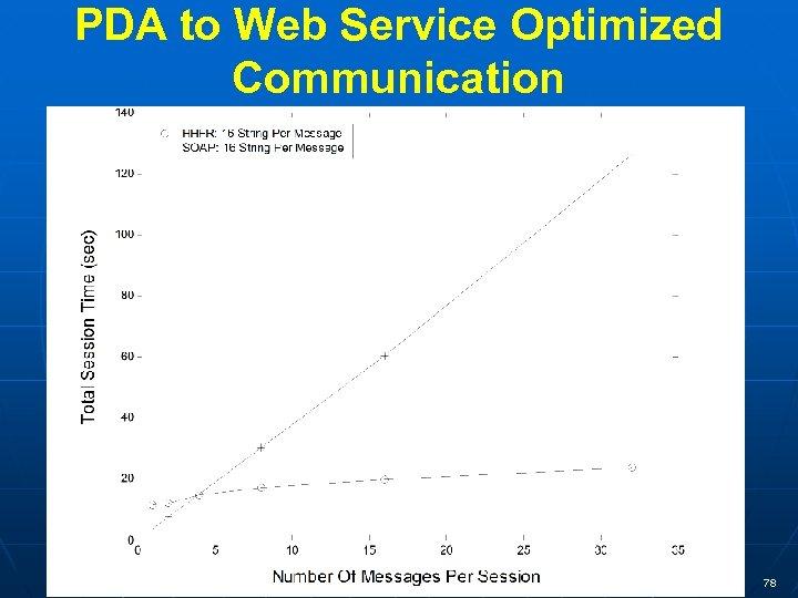 PDA to Web Service Optimized Communication 78