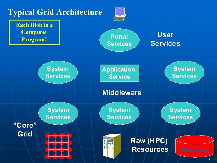 Typical Grid Architecture Each Blob is a Computer Program! System Services Portal Services User