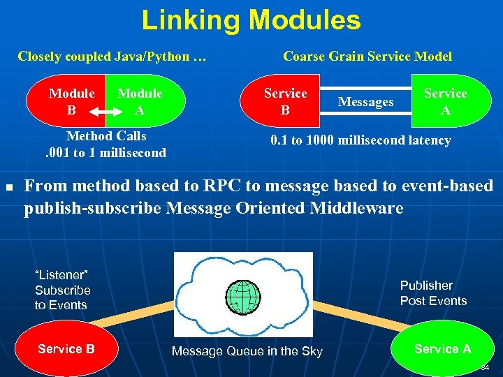 Linking Modules Closely coupled Java/Python … Module B Module A Method Calls. 001 to