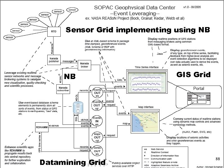 Typical use of Grid Messaging in NASA Sensor Grid implementing using NB NB Datamining
