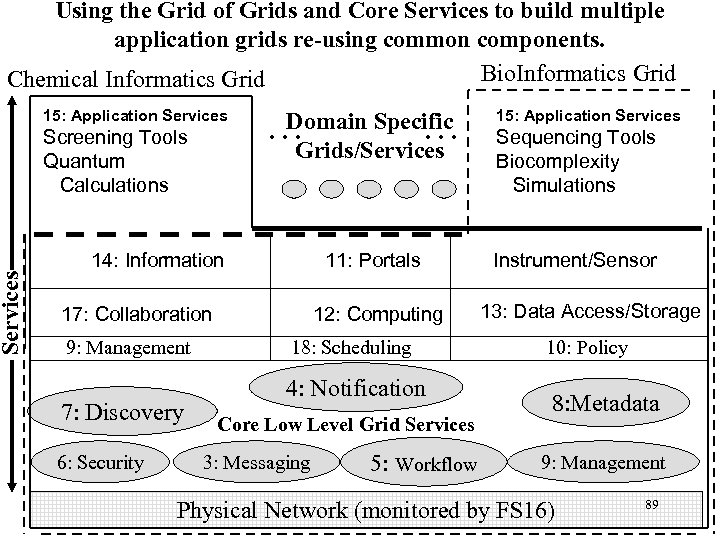 Services Using the Grid of Grids and Core Services to build multiple application grids