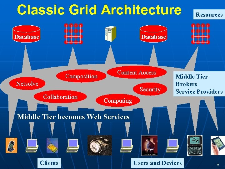 Classic Grid Architecture Resources Database Composition Content Access Netsolve Security Collaboration Middle Tier Brokers