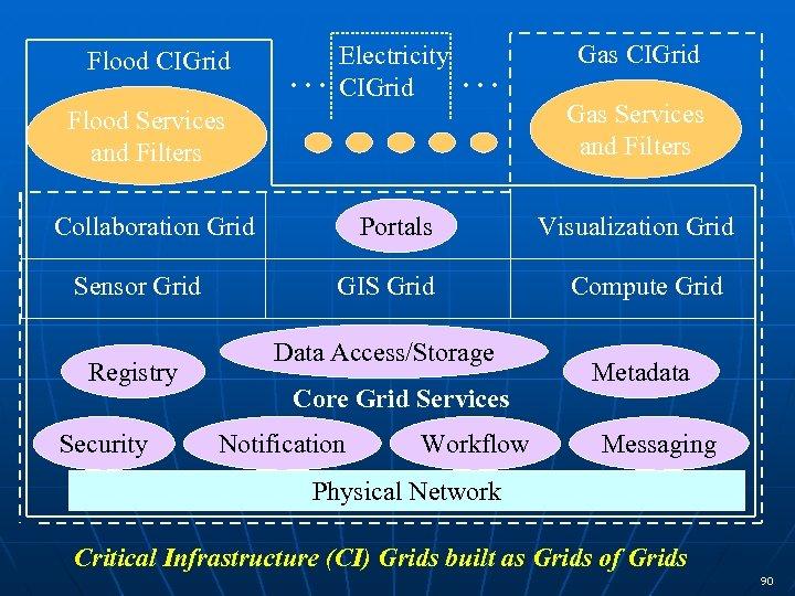 Flood CIGrid … Electricity CIGrid … Flood Services and Filters Collaboration Grid Sensor Grid