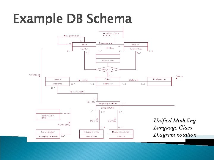 Example DB Schema Unified Modeling Language Class Diagram notation