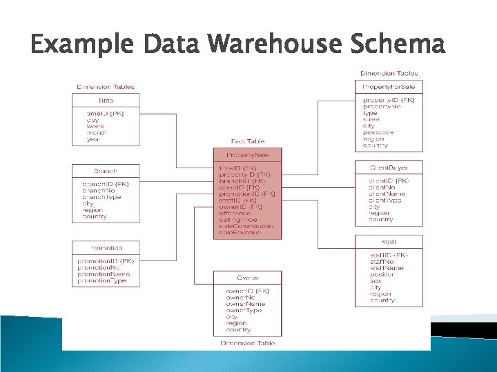 Example Data Warehouse Schema