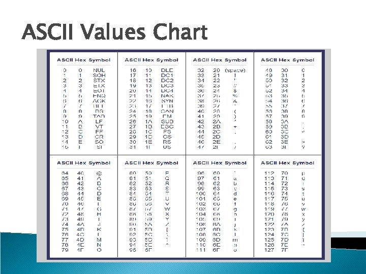 ASCII Values Chart