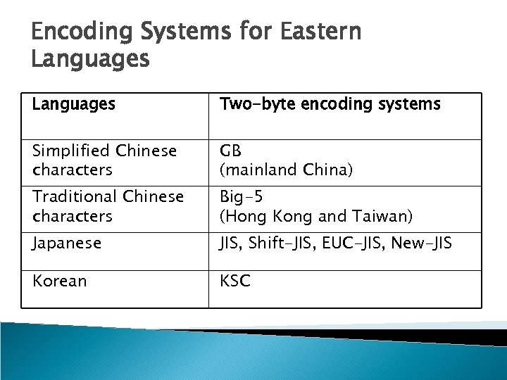 Encoding Systems for Eastern Languages Two-byte encoding systems Simplified Chinese characters GB (mainland China)