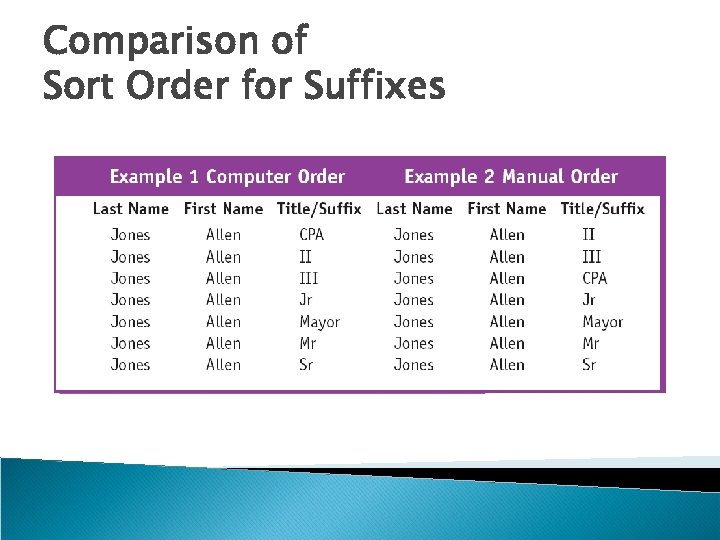 Comparison of Sort Order for Suffixes