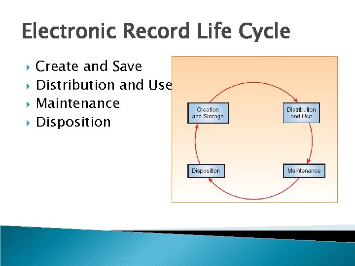 Electronic Record Life Cycle Create and Save Distribution and Use Maintenance Disposition