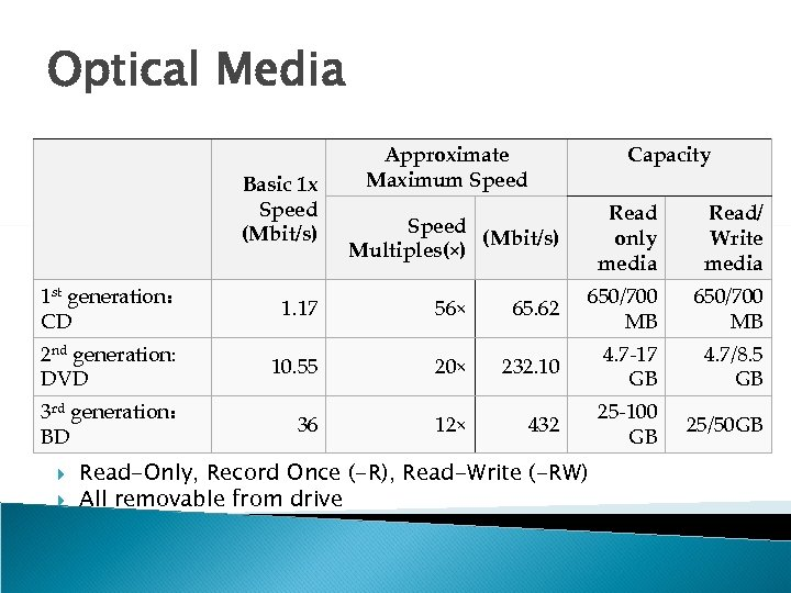 Optical Media Basic 1 x Speed (Mbit/s) Approximate Maximum Speed Capacity Speed (Mbit/s) Multiples(×)