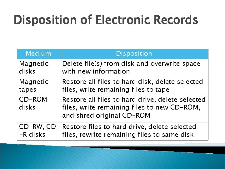 Disposition of Electronic Records Medium Disposition Magnetic disks Delete file(s) from disk and overwrite