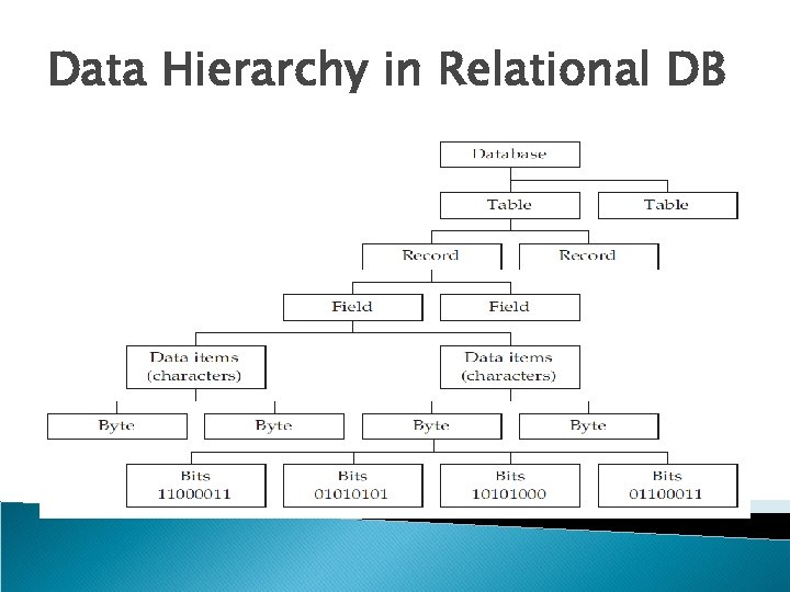 Data Hierarchy in Relational DB