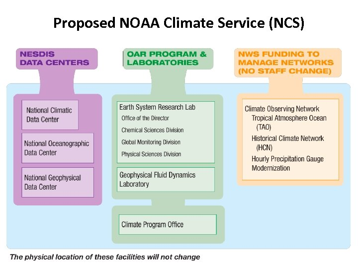 Proposed NOAA Climate Service (NCS)