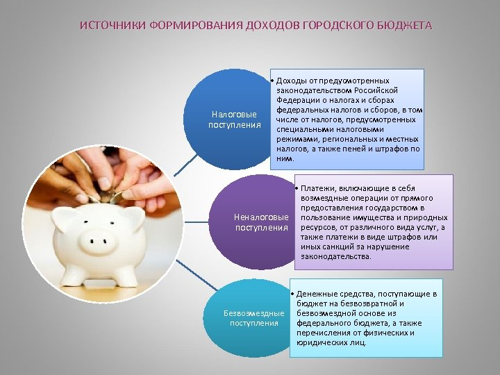ИСТОЧНИКИ ФОРМИРОВАНИЯ ДОХОДОВ ГОРОДСКОГО БЮДЖЕТА Налоговые поступления • Доходы от предусмотренных законодательством Российской Федерации