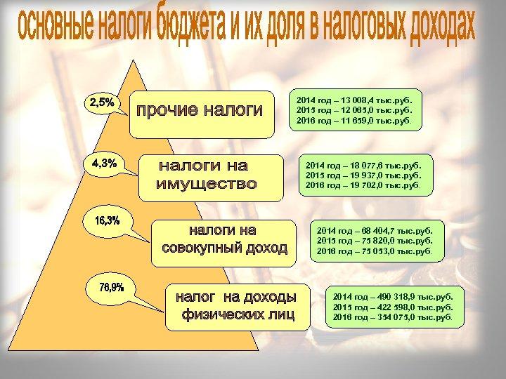 2014 год – 13 008, 4 тыс. руб. 2015 год – 12 065, 0