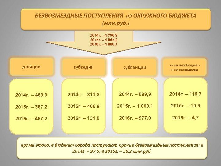 БЕЗВОЗМЕЗДНЫЕ ПОСТУПЛЕНИЯ из ОКРУЖНОГО БЮДЖЕТА (млн. руб. ) 2014 г. – 1 796, 9