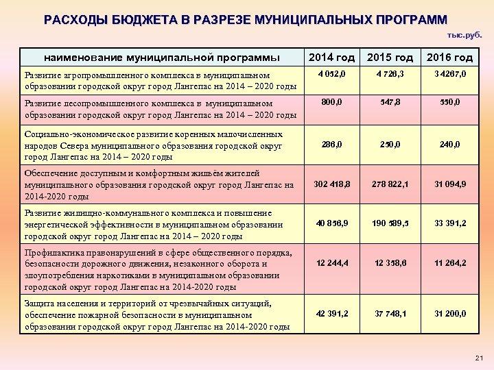 РАСХОДЫ БЮДЖЕТА В РАЗРЕЗЕ МУНИЦИПАЛЬНЫХ ПРОГРАММ тыс. руб. наименование муниципальной программы 2014 год 2015