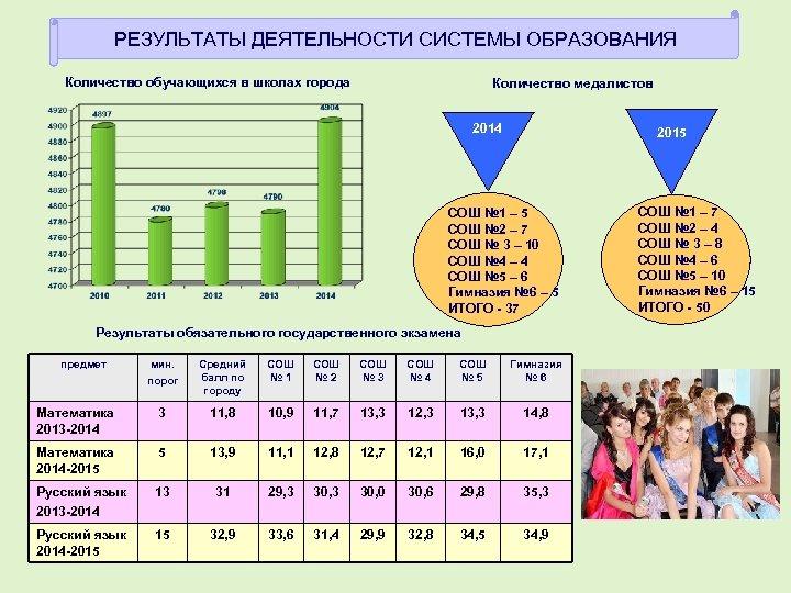 РЕЗУЛЬТАТЫ ДЕЯТЕЛЬНОСТИ СИСТЕМЫ ОБРАЗОВАНИЯ Количество обучающихся в школах города Количество медалистов 2014 2015 СОШ