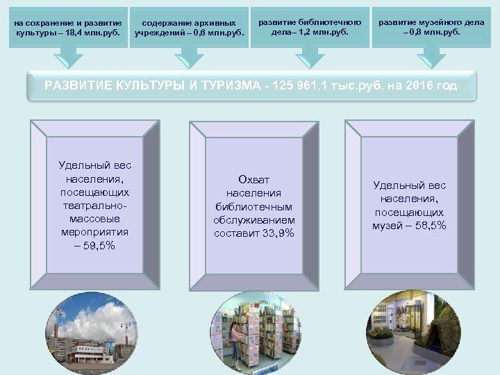 на сохранение и развитие культуры – 18, 4 млн. руб. содержание архивных учреждений –