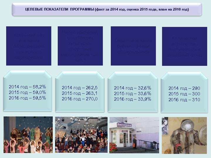 ЦЕЛЕВЫЕ ПОКАЗАТЕЛИ ПРОГРАММЫ (факт за 2014 год, оценка 2015 года, план на 2016 год)