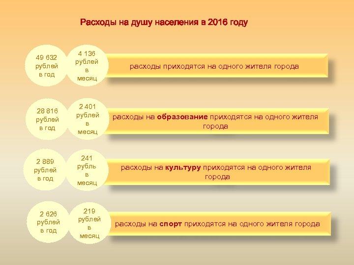 Расходы на душу населения в 2016 году 49 632 рублей в год 4 136