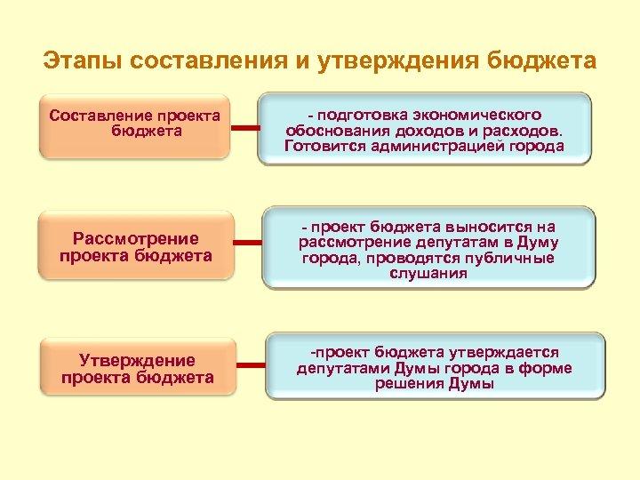 Этапы составления и утверждения бюджета Составление проекта бюджета - подготовка экономического обоснования доходов и