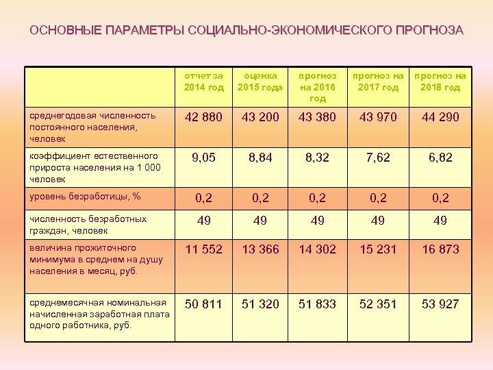 ОСНОВНЫЕ ПАРАМЕТРЫ СОЦИАЛЬНО-ЭКОНОМИЧЕСКОГО ПРОГНОЗА отчет за 2014 год оценка 2015 года прогноз на 2016