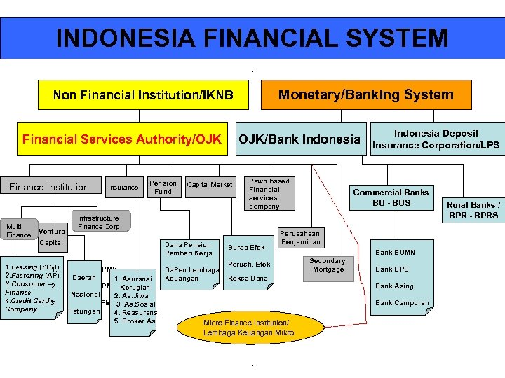 INDONESIA FINANCIAL SYSTEM Monetary/Banking System Non Financial Institution/IKNB Financial Services Authority/OJK Finance Institution Multi