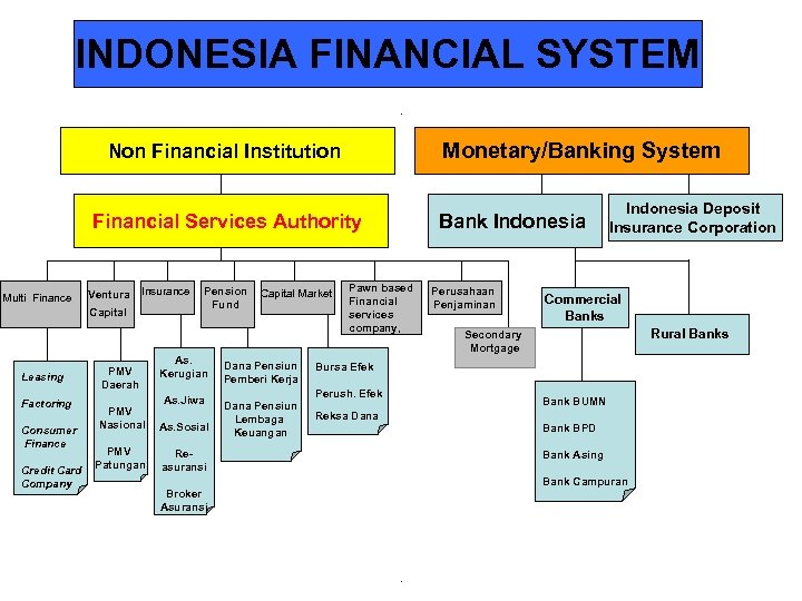 INDONESIA FINANCIAL SYSTEM Monetary/Banking System Non Financial Institution Financial Services Authority Multi Finance Ventura