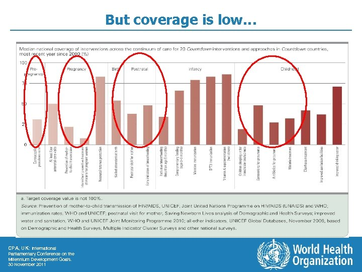 But coverage is low… CPA, UK: International Parliamentary Conference on the Millennium Development Goals.