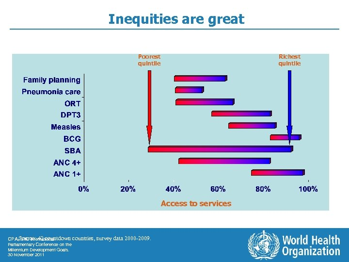 Inequities are great Poorest quintile Richest quintile Access to services CPA, Source: 42 countdown