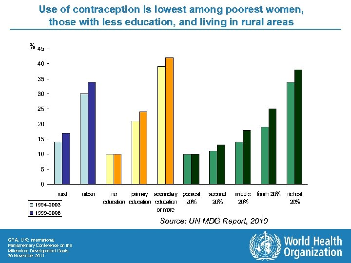 Use of contraception is lowest among poorest women, those with less education, and living