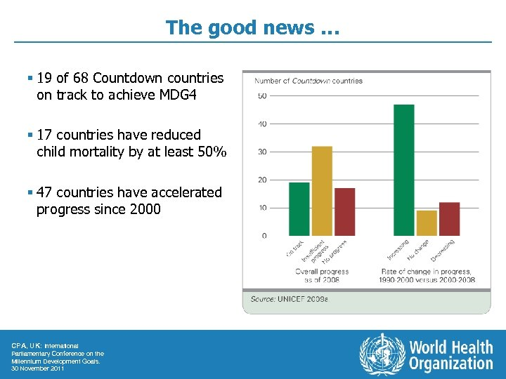 The good news … § 19 of 68 Countdown countries on track to achieve