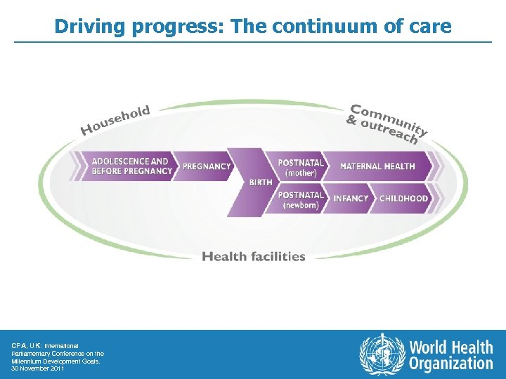 Driving progress: The continuum of care CPA, UK: International Parliamentary Conference on the Millennium