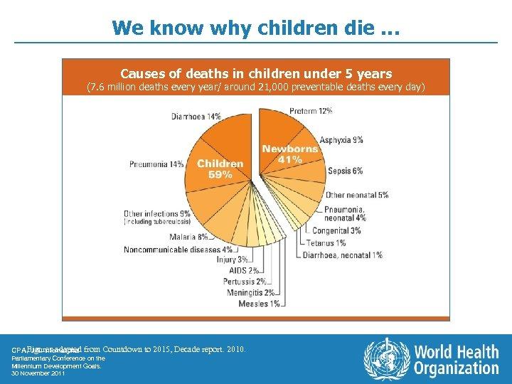 We know why children die … Causes of deaths in children under 5 years