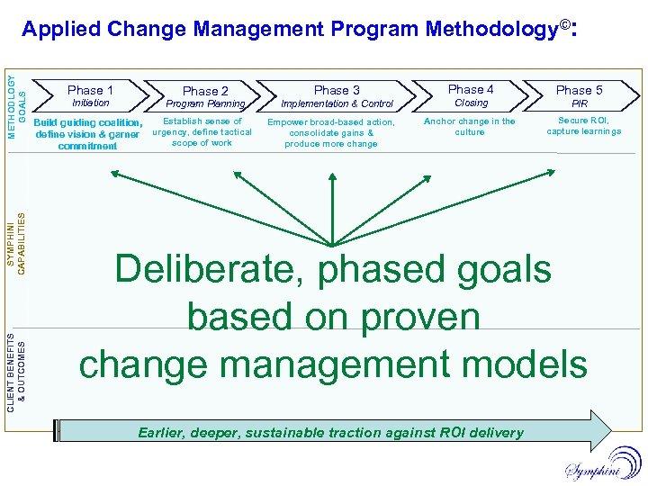 METHODLOGY GOALS Applied Change Management Program Methodology©: Phase 1 Initiation Phase 2 Phase 3