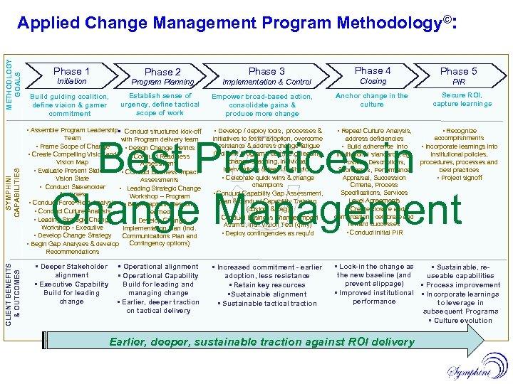 METHODLOGY GOALS Applied Change Management Program Methodology©: Phase 2 Initiation Build guiding coalition, define
