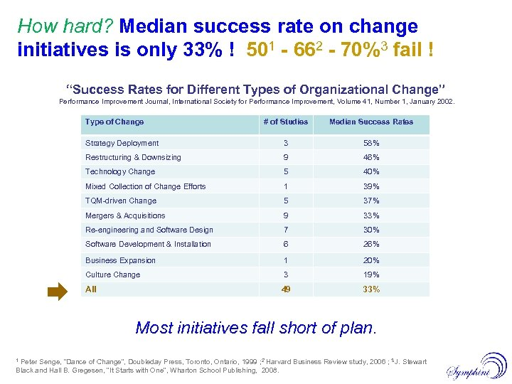 How hard? Median success rate on change initiatives is only 33% ! 501 -