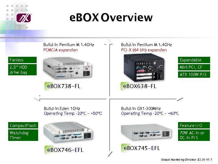 e. BOX Overview Build-in Pentium M 1. 4 GHz PCMCIA expansion Build-in Pentium M