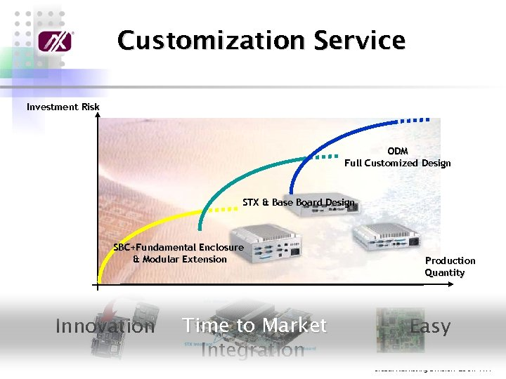 Customization Service Investment Risk ODM Full Customized Design STX & Base Board Design SBC+Fundamental