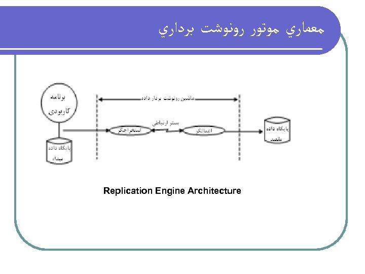 ﻣﻌﻤﺎﺭﻱ ﻣﻮﺗﻮﺭ ﺭﻭﻧﻮﺷﺖ ﺑﺮﺩﺍﺭﻱ Replication Engine Architecture