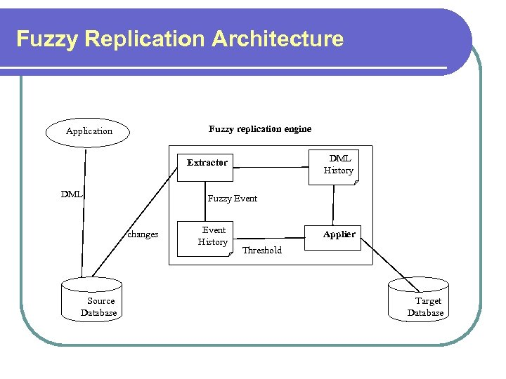 Fuzzy Replication Architecture Fuzzy replication engine Application DML History Extractor DML Fuzzy Event changes