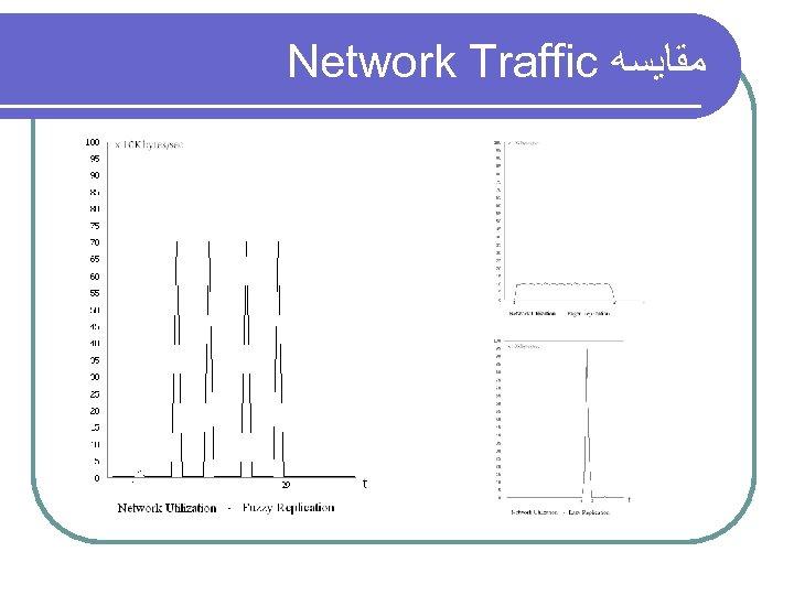 Network Traffic ﻣﻘﺎﻳﺴﻪ