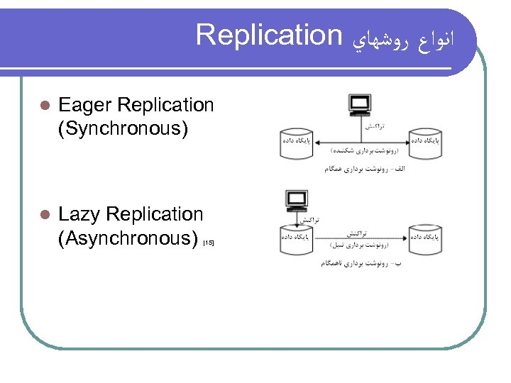 Replication ﺍﻧﻮﺍﻉ ﺭﻭﺷﻬﺎﻱ l Eager Replication (Synchronous) l Lazy Replication (Asynchronous) [15]