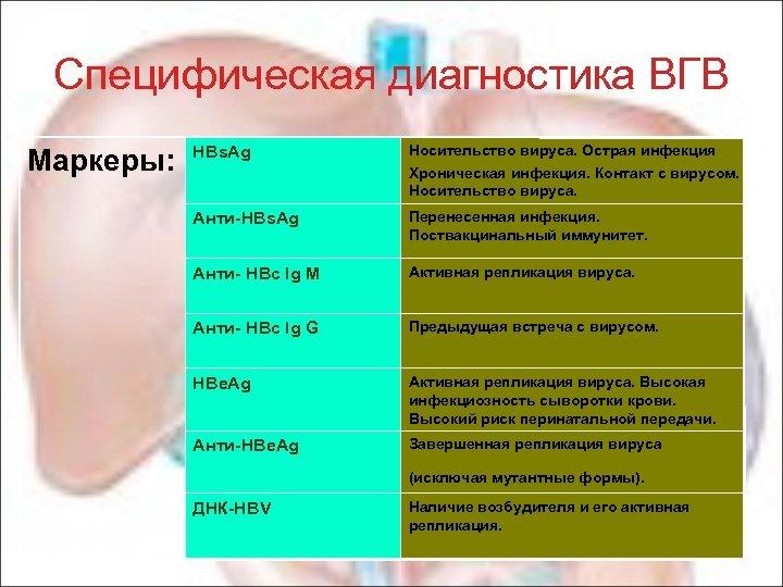 Специфическая диагностика ВГВ Маркеры: HBs. Ag Носительство вируса. Острая инфекция Хроническая инфекция. Контакт с