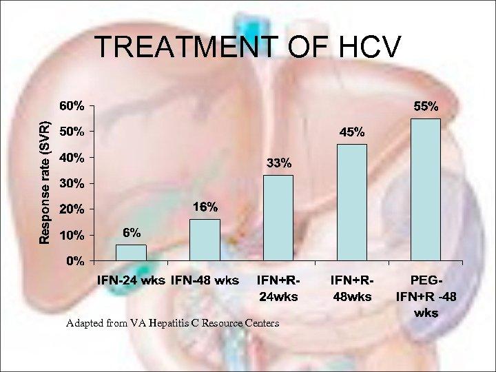 TREATMENT OF HCV Adapted from VA Hepatitis C Resource Centers