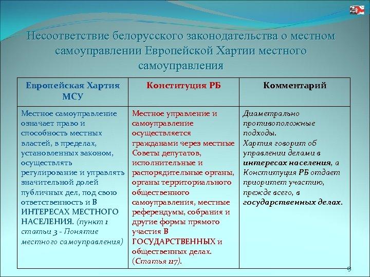 Несоответствие белорусского законодательства о местном самоуправлении Европейской Хартии местного самоуправления Европейская Хартия МСУ Конституция
